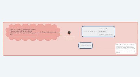 Mind Map: hoạt động chế độ, học tập,  công việc trong tuần