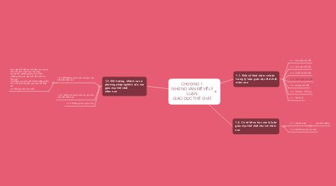 Mind Map: CHƯƠNG 1  NHỮNG VẤN ĐỀ VỀ LÝ LUẬN  GIÁO DỤC THỂ CHẤT