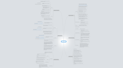 Mind Map: NSA St. Louis