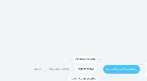 Mind Map: Twice Digital Marketing