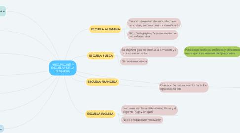 Mind Map: PRECURSORES Y ESCUELAS DE LA GIMNASIA