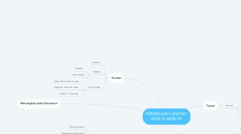 Mind Map: PERBEDAAN LANDING PAGE & WEBSITE