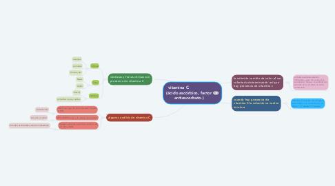 Mind Map: vitamina C                  (ácido ascórbico, factor antiescorbuto.)