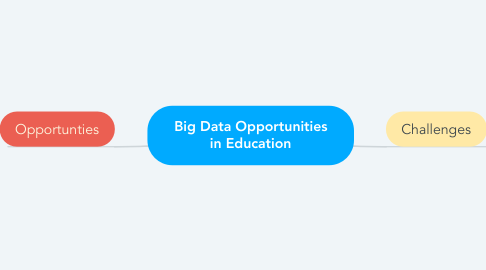 Mind Map: Big Data Opportunities in Education