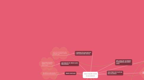 Mind Map: EDUCAÇÃO COM QUALIDADE