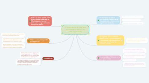 Mind Map: A importância de uma boa comunicação dentro de uma organização