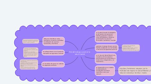 Mind Map: Rol del trabajo social en la salud mental