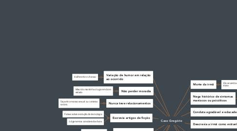 Mind Map: Caso Gregório