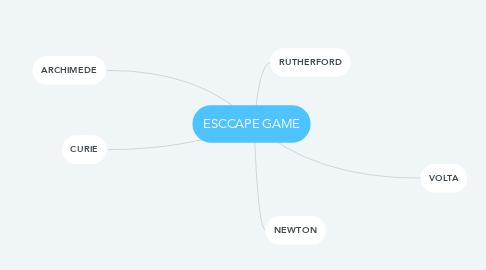 Mind Map: ESCCAPE GAME