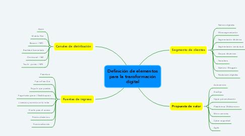 Mind Map: Definición de elementos para la transformación digital