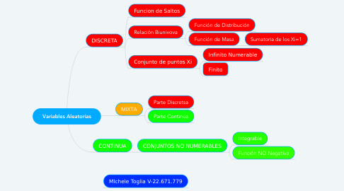 Mind Map: Variables Aleatorias