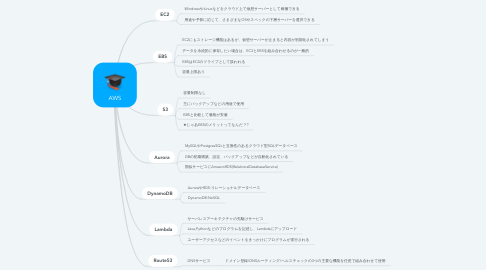 Mind Map: AWS