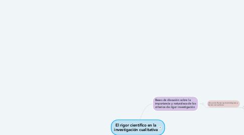Mind Map: El rigor científico en la investigación cualitativa