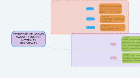 Mind Map: ESTRUCTURA DEL ATOMO MAGGIE HERNANDEZ MATERIALES INDUSTRIALES