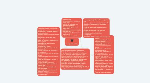 Mind Map: Investigación Jurídica
