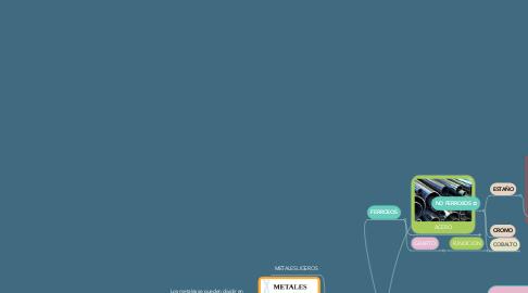 Mind Map: CLASIFICACION DE LOS MATERIALES  MAGGIE HERNANDEZ  MATERIALES INDUSTRIALES