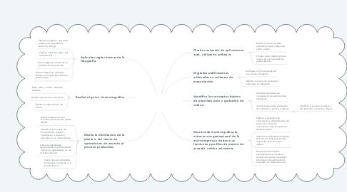 Mind Map: APRENDIZAJES DEL MODULO III