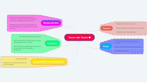 Mind Map: Fases del Duelo