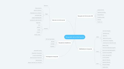 Mind Map: Búsqueda de la Información