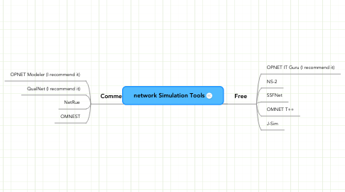 Mind Map: network Simulation Tools