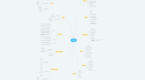 Mind Map: Kartoffel
