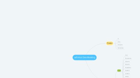 Mind Map: ezFinHub Data Modeling