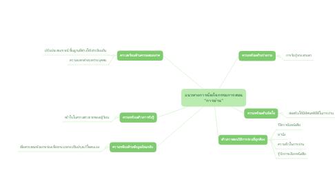 """Mind Map: แนวทางการจัดกิจกรรมการสอน """"การอ่าน"""""""
