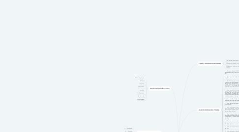 Mind Map: HUKUM ACARA PIDANA