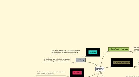 Mind Map: LAS DIVISIONES FILOSÓFICAS