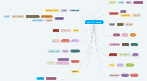 Mind Map: Top Tools for Learning