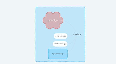 Mind Map: Ontology
