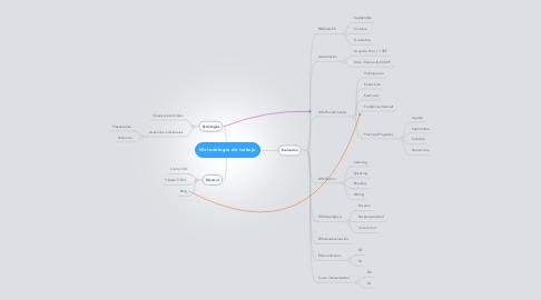 Mind Map: Metodología de trabajo
