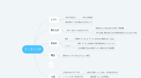 Mind Map: ミーティング