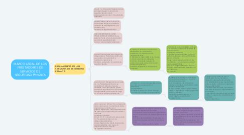 Mind Map: MARCO LEGAL DE LOS PRESTADORES DE SERVICIOS DE SEGURIDAD PRIVADA