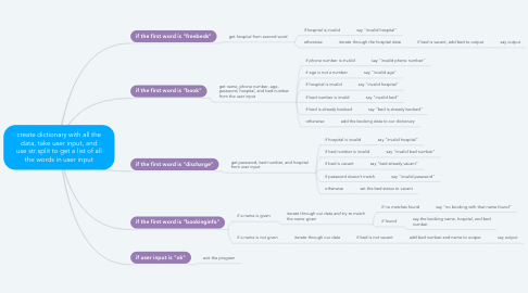 Mind Map: create dictionary with all the data, take user input, and use str.split to get a list of all the words in user input