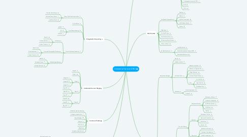 Mind Map: Colorectal Cancer (CRC)