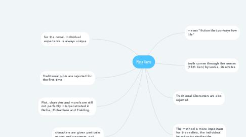 Mind Map: Realism