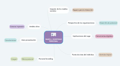 Mind Map: MARCA  IDENTIDAD PERSONAL