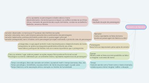 Mind Map: Elementos da Narrativa