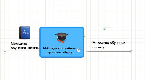 Mind Map: Методика обучения русскому языку
