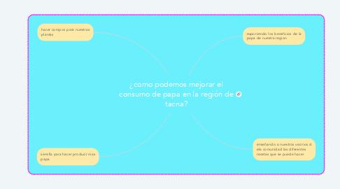 Mind Map: ¿como podemos mejorar el consumo de papa en la región de tacna?