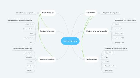 Mind Map: Informática