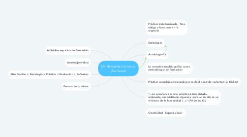Mind Map: Un docente no nace, ¡Se hace!