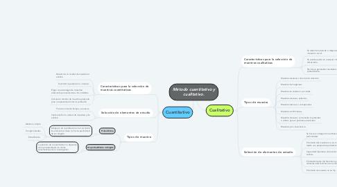 Mind Map: Método cuantitativo y cualitativo.