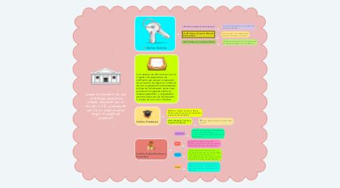 Mind Map: ¿Cómo los procesos de una institución educativa pueden apoyarse con el uso de un SI, y mediante qué SI en cada proceso, según su mapa de procesos?