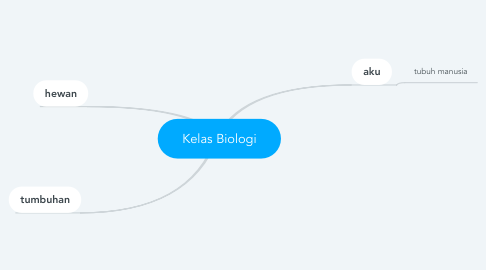 Mind Map: Kelas Biologi