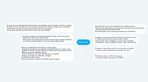 Mind Map: Frida Khalo