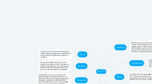 Mind Map: Bellas artes