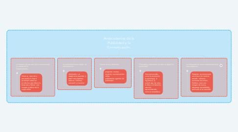 Mind Map: Antecedentes de la Publicidad y la Comunicación.