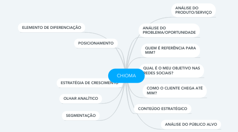 Mind Map: CHIOMA